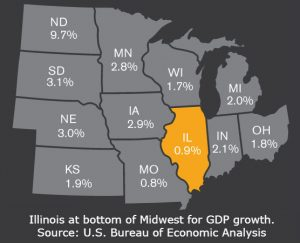 Illinois at bottom of Midwest for GDP growth.