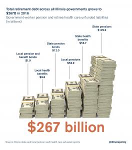 Illinois Government Pension Debt