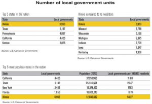 Illinois Number of Local Governments Comparison
