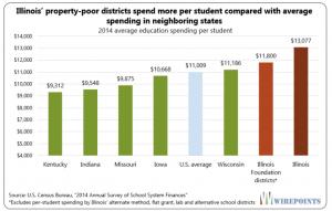 Illinois per student spending education