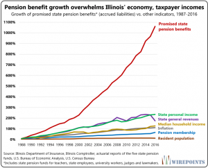 Illinois pension obligation growth
