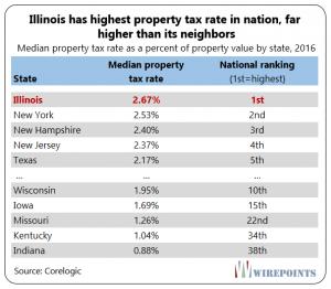 Illinois Highest Property Taxes